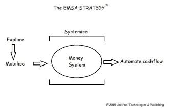 The EMSA Strategy. @2015 LinkPad Technologies & Publishing